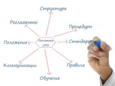 """Организационная структура СРО Союз """"Кадастровые инженеры"""""""